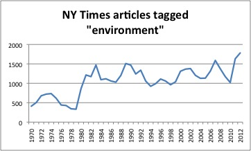 articles tagged environment