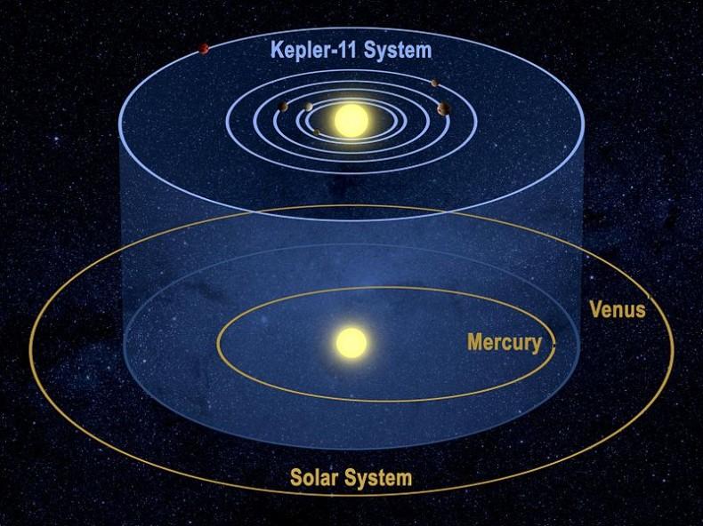 800px-Kepler-11_System
