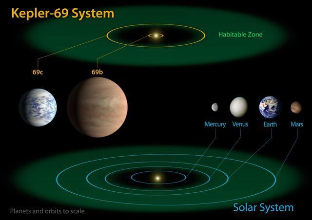 Kepler-69