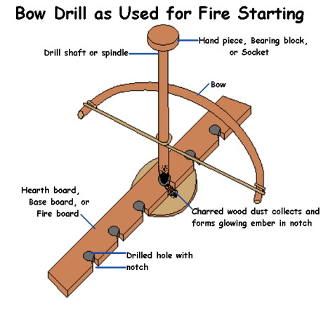 Bow_Drill_with_annotations
